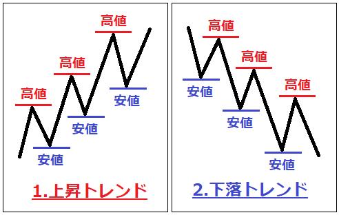 バイナリーオプションのダウ理論 画像04